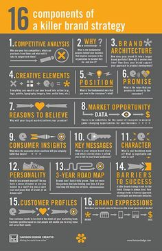 16 Components of a Killer Brand Strategy [Infographic] 16 Components o . - 16 Components of a Killer Brand Strategy [Infographic] 16 Components of a Killer Brand St - Digital Marketing Strategy, Inbound Marketing, Social Marketing, Affiliate Marketing, Business Marketing, Content Marketing, Internet Marketing, Online Marketing, Marketing Strategies