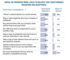 It's hard to navigate the tricky world of business ethics in social media. Check out these insights from those who study it.