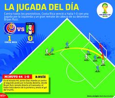 Contra todos los pronósticos, #CostaRica venció a Italia con una jugada por izquierda y un gran remate de cabeza de su delantero Bryan Ruiz. #Brasil2014