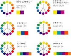 色相環 色のルール