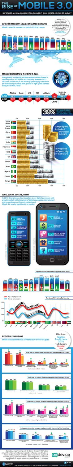 Infographic: Mobile 3.0 offers mobile users 'super apps' - FierceMobileIT