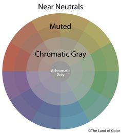 CHROMATIC NEUTRALS: Subtractive intermixtures of complementary hues that create neutral colors based on chromatic, rather than achromatic, colors.http://thelandofcolor.com/wp-content/uploads/2013/08/Near-Neutral-muted-chromatic.png