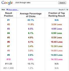 Wat levert een hoge positie in Google op?: http://www.heuvelmarketing.com/inbound-marketing-blog/bid/38135/Wat-levert-een-hoge-positie-in-Google-op# #google #seo #inboundmarketing