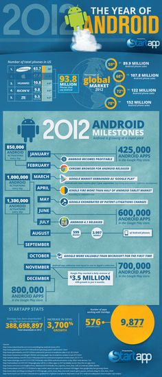 This infographic takes a look at Android's market success and milestones in 2012. - #infographic #android