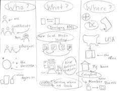 visual notetaking | Can Visual Note Taking Help Create New Solutions? - GovLoop ...