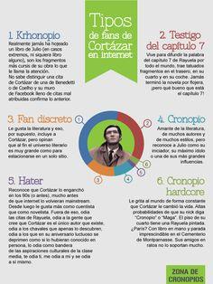 Tipos de fans de Cortázar en internet http://zonadecronopios.wordpress.com/2014/09/01/tipos-de-fans-de-cortazar/