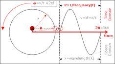 simple harmonic motion+GIF - Google 搜尋