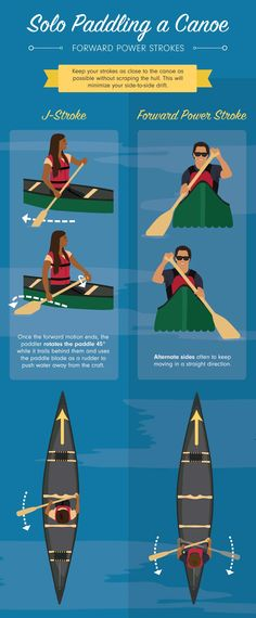 Complete guide to canoe paddle strokes.