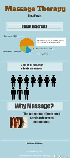 massage facts