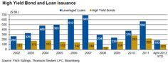 The High Yield financing market has been in decline since 2011.
