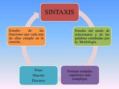 sintaxis - Buscar con Google