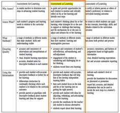 A detailed graphic organizer explaining assessment as/of/for learning with 'AS section' highlighted.