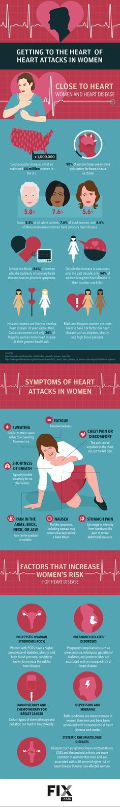 Heart Attack Symptoms in Women Infographics and article by Dr. Carolina Gongora, cardiologist | Fix.com #womenshealth #heartdisease #heartattacks #womensissues #genderdifferences Understanding the Risks, Signs, Symptoms, and Treatment of Heart Attacks in Women https://www.fix.com/blog/heart-attacks-in-women/