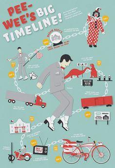 Pee Wee timeline