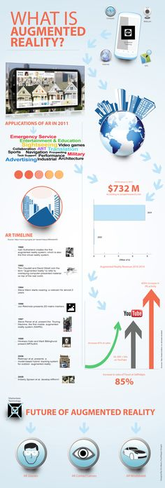 The infographic below What is Augmented Reality designed by Fresh Pepper Designs gives an overview of the history and current uses of AR. It also provides a timeline for the evolution of augmented reality technology. Finally it illustrates the future of augmented reality. Here is a presentation on the history of augmented reality in much more detail.