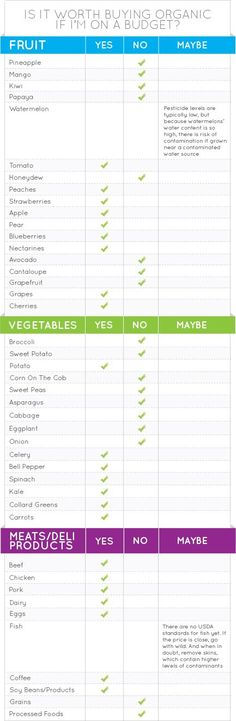 We think that organic is usually better, but in case that's not always feasible, a chart to help you figure out what's a necessity and what's okay to let slide. More