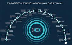 20 Industries Autonomous Electric Vehicles will disrupt.