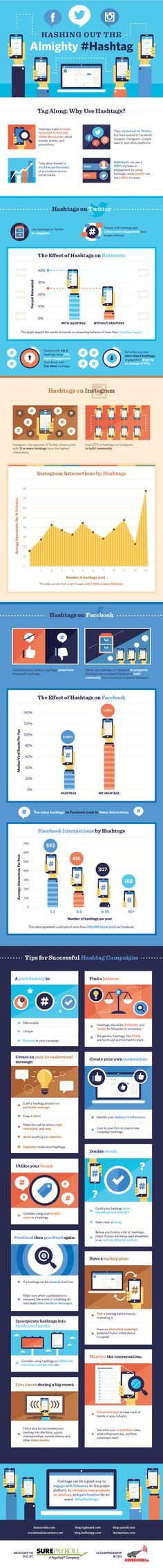 Il potere dell' #hashtag in #infografica, reali benefici di un simbolo #socialmarketing