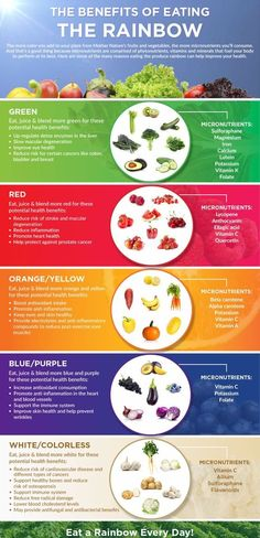 Nutrition means keeping an eye on what you drink and eat. Good nutrition is part of living healthily. If you utilize the right nutrition, your body and life can be improved. Bebidas Detox, Whole Food Recipes, Healthy Recipes, Diet Recipes, Protein Recipes, Eat The Rainbow, Rainbow Diet, Rainbow Juice Recipe, Get Healthy
