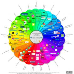 Das neue Social Media Prisma 2017/2018 - Wandel durch Disruptive Innovation