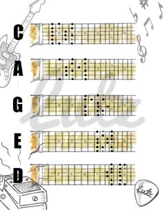 CAGED Scale Shapes in the Key of D Major