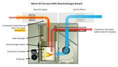Sears central humidifier manual