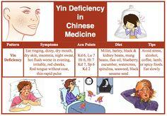 Yin deficiency (xu) in TCM