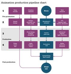 Animation production pipeline