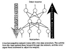 A description of neural network technologies and their applicability to artificial intelligence and preservation of the mind. Artificial Neural Network, Mindfulness, Symbols, Peace, Science, School, Consciousness, Sobriety, Glyphs