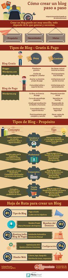 Cómo crear un Blog paso a paso #infografia #infographic #socialmedia