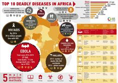10 deadly diseases in Africa