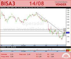 BROOKFIELD - BISA3 - 14/08/2012 #BISA3 #analises #bovespa