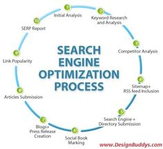 Step by step instructions on the #SEO process #socialmedia