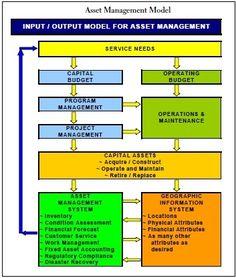 26 Best #AssetManagement images in 2018 | Asset management