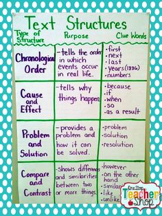 Text Structure Anchor Chart: Chronological Order, Cause & Effect, Problem & Solution, Compare & Contrast *****