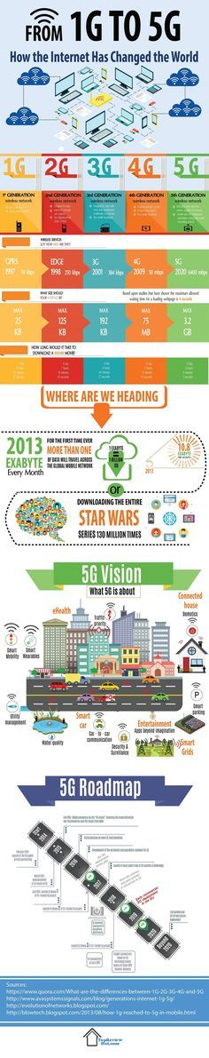 How the Internet Has Changed the World #Infographic #Internet #Technology