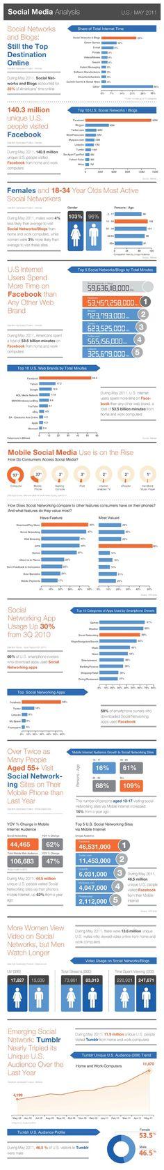 Social Media Analysis via www.InboxVision .com