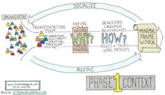 Agile Transformation - Phase One