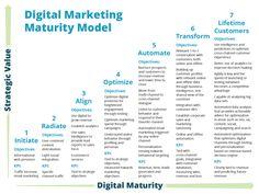 digital marketing maturity model - Via BISRUPTIVE #albertobokos
