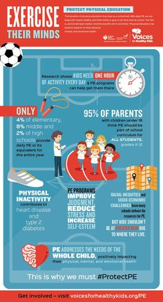 benefits of physical education ring clear as a school bell. The fact is, active kids learn better. PE has positive impacts on their physical, mental and emotional health. Benefits Of Physical Education, Health Education, Kids Education, Physical Activities, Activities For Kids, Health Activities, Health Resources, Pe Lessons, Health Lessons