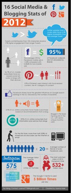 16 Social Media & Blogging Stats of 2012  #Infographic  Make Money Pinning, Watch the free video to learn how you can make money while hanging out on pinterest.  http://www.earnyouronlineincomefast.com