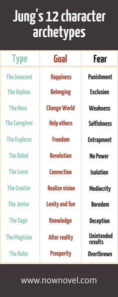 Archetypes: Enriching your Novel's Cast Jung's 12 character archetypes - learn more about writing great characters.Jung's 12 character archetypes - learn more about writing great characters. Book Writing Tips, Writing Process, Writing Resources, Writing Help, Writing Skills, Writing Prompts For Writers, Writer Tips, Creative Writing Prompts, Story Writing Ideas