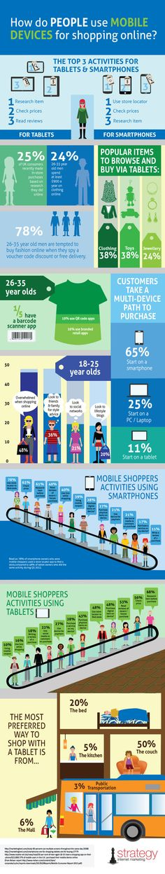 A handy infographic on how ore and more people are using their mobile devices to shop. Direct Marketing, Mobile Marketing, Inbound Marketing, Content Marketing, Internet Marketing, Online Marketing, Interesting Topics, Interesting Stuff, Mobile Shop