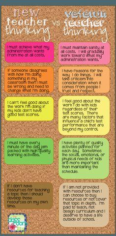 The evolution of teaching...