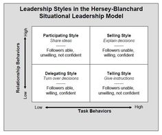 Leadership Coaching       In contrast to Fiedler's contingency leadership model and its underlying assumption that leadership style is hard ...