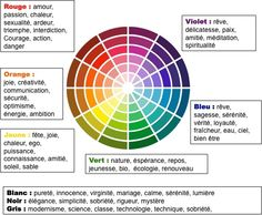 Psychology infographic and charts La communication non verbale Infographic Description La communication non verbale - Great Logo Design, Web Design, Art Psychology, Psychology Meaning, Fen Shui, Color Meanings, Color Harmony, Tips & Tricks, Positive Mind