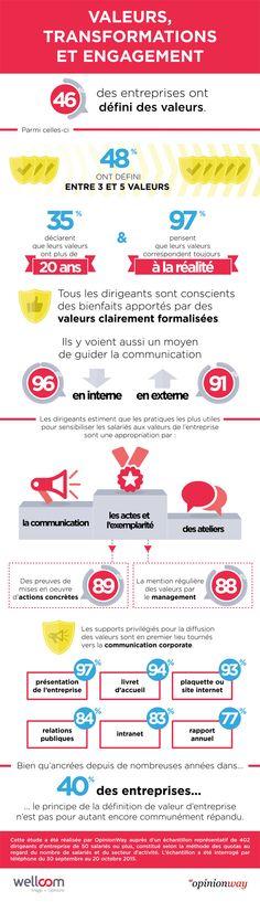 Les valeurs de l'entreprise favorisent-elles l'engagement des collaborateurs ?  #RH #ComRH #MarqueEmployeur #CommunicationRH