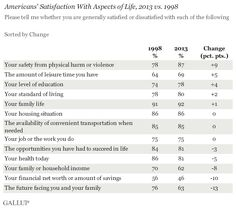 Americans' Satisfaction With Life Similar to Levels in 1998