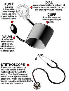 blood pressure taking tools