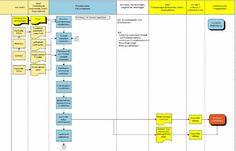Das Ablaufdiagramm, Flussdiagramm, Prozessablaufdiagramm Microsoft Excel, Tricks, Bar Chart, Organization, Flowchart, Organizational Chart, Drawing Board, Sequence Of Events, Studying